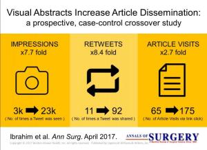 Graphic showing findings of Visual Abstracts Increase Article Dissemination study